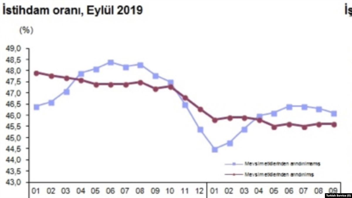 Türkiye'de İşsizlik Yüzde 13,8'e, Genç Kadın İşsizliği Yüzde 32,9'a Çıktı