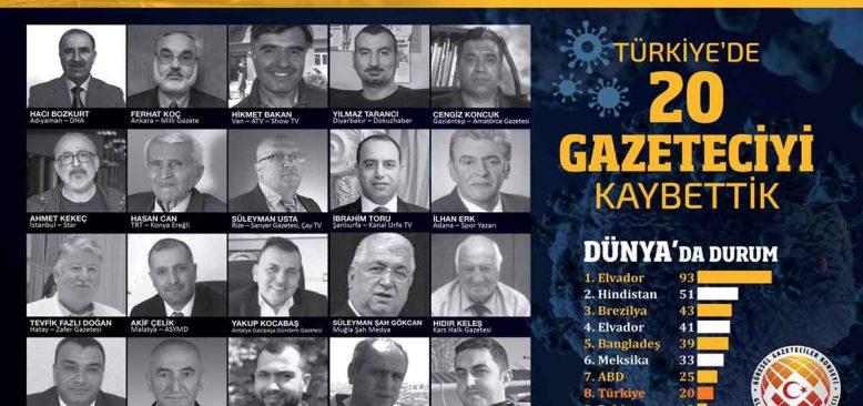 2020'de Türkiye`de 20 gazeteciyi koronavirüsten kaybettik