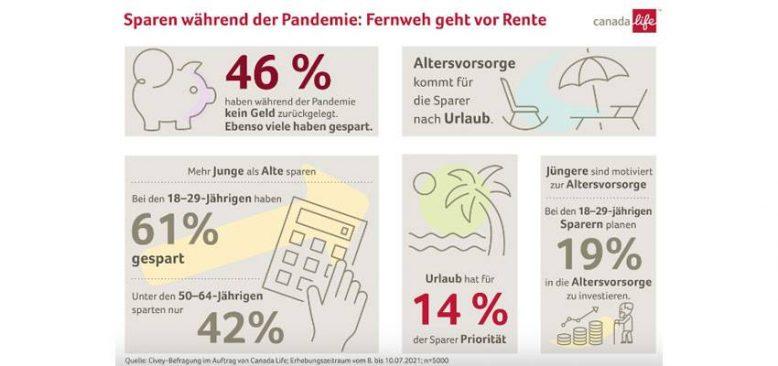 Almanlar tatile emeklilikten daha fazla önem veriyor